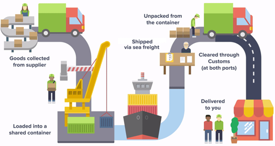 HOW DOES SEA FREIGHT WORK